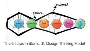01-stanford-design-thinking-process